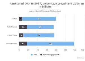 Unsecured-Debt-in-2017-Figures-From-Bank-of-England